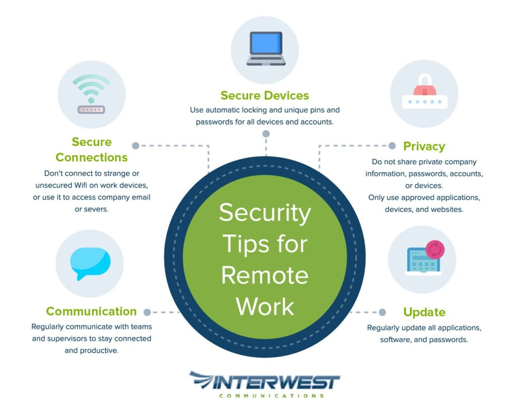 Infographic Remote Work Security